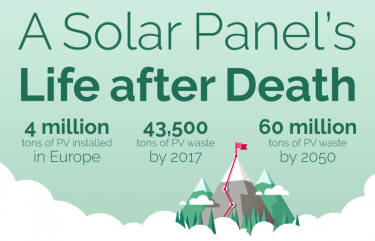 The Opportunities of Solar Panel Recycling